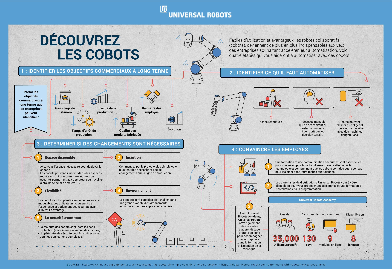 cobot infographie