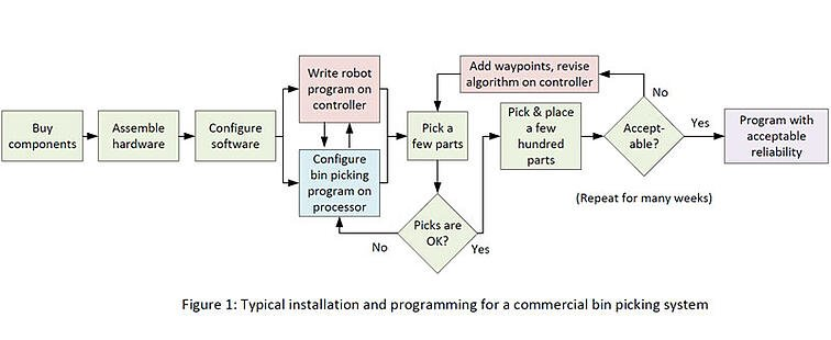 Typical-installation-and-programming-for-a-bin-picking-system-Fig-1