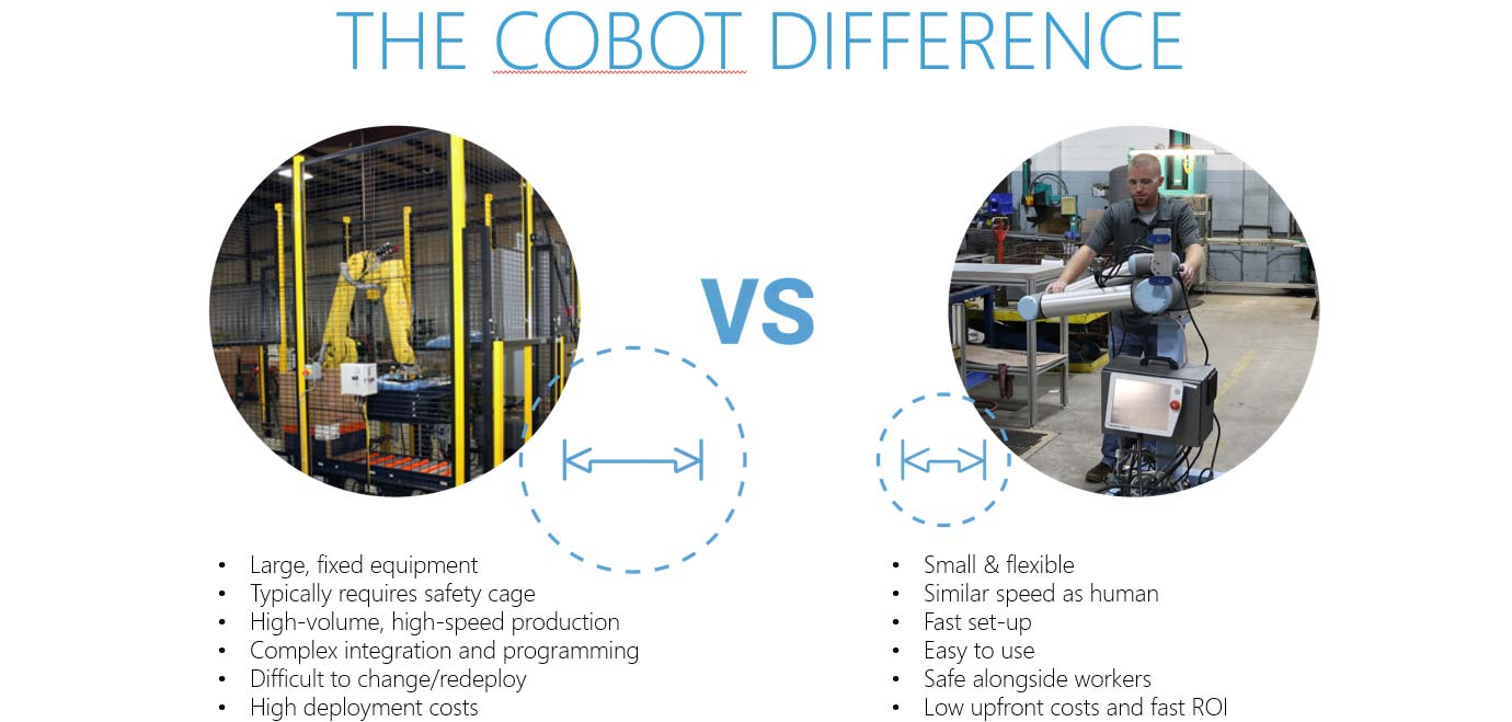 Cobot-difference