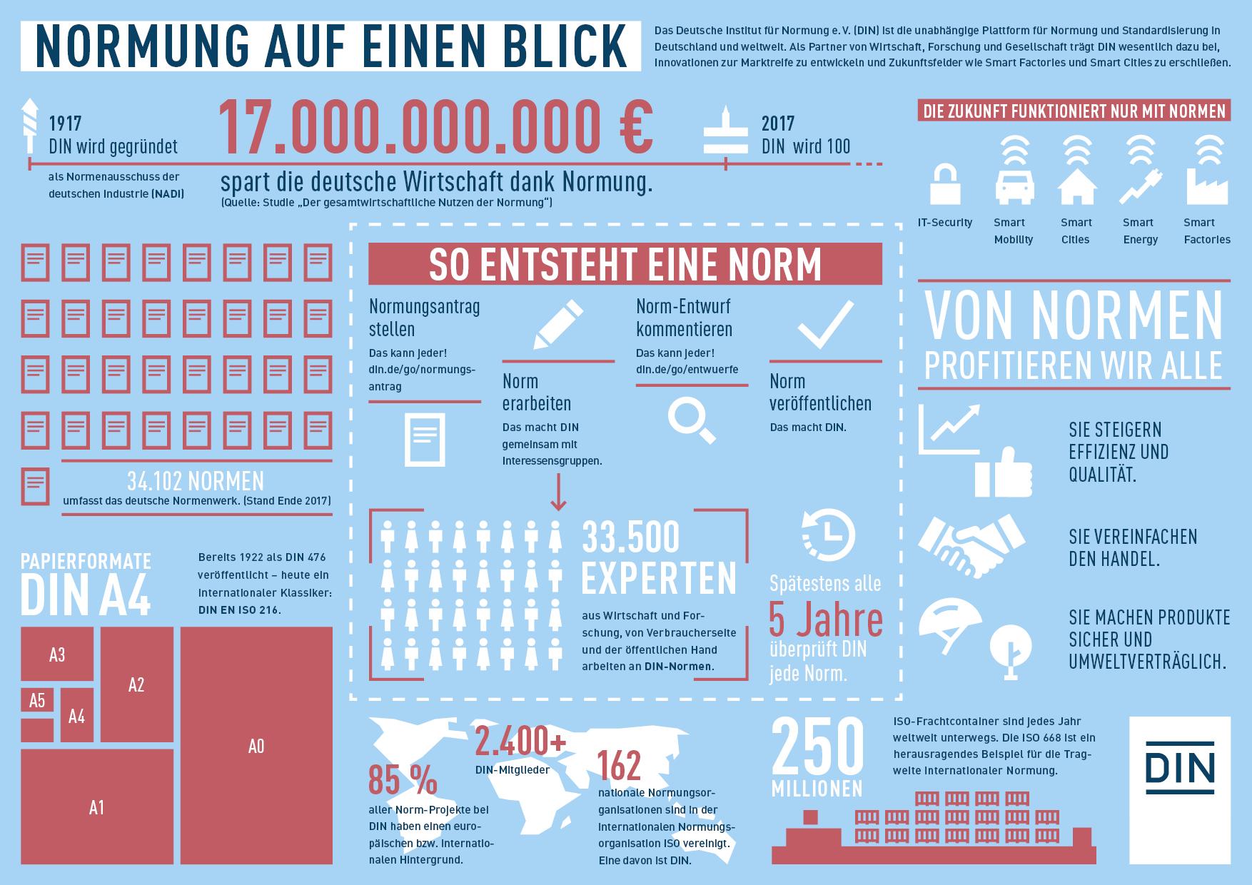 WE_Blog_Normen_Infografik
