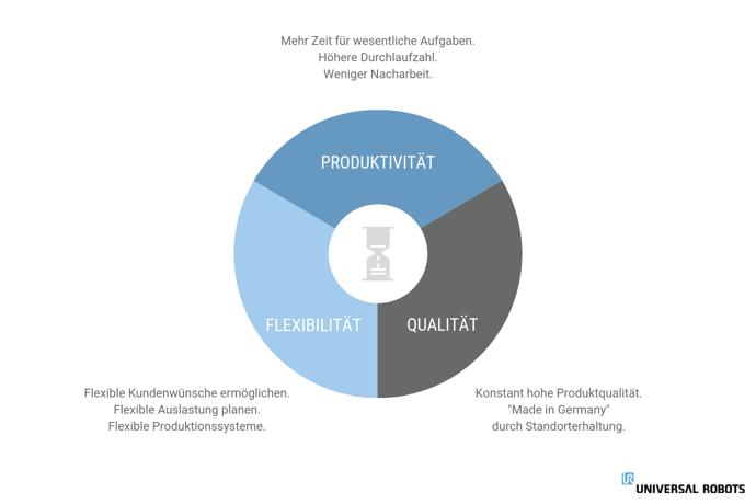 Effekte einer Lean Produktion