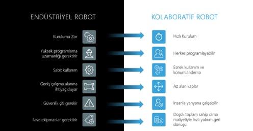 cobotnedir?endustriyel robot nedir?