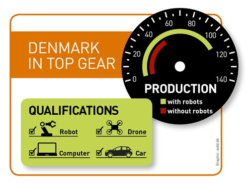 Collaborative Robots Has Helped Denmark To Stay In Top Gear