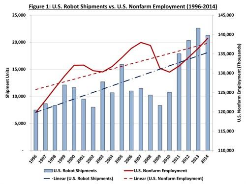 Robots Create Jobs
