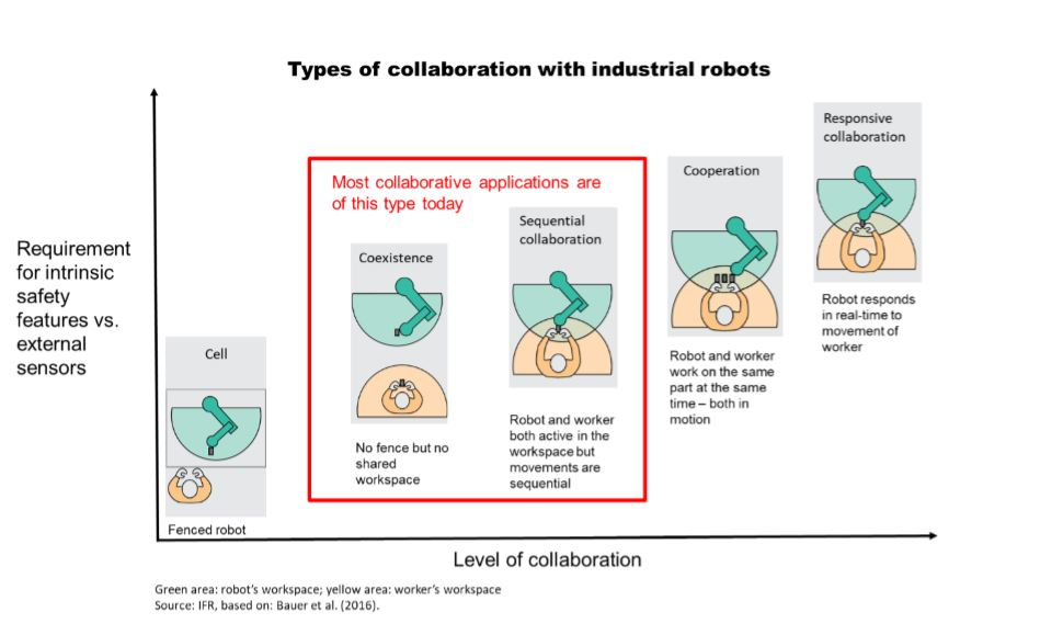 Types of Human-Industrial Robot Collaboration